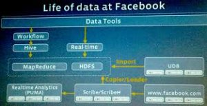 How to produce a Facebook cluster