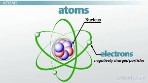 What is atom?