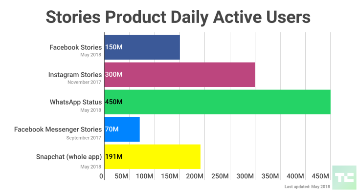 Stories about Facebook